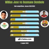 Willian Jose vs Ousmane Dembele h2h player stats