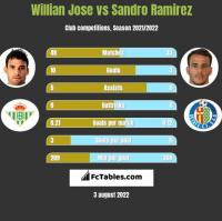 Willian Jose vs Sandro Ramirez h2h player stats