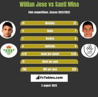 Willian Jose vs Santi Mina h2h player stats