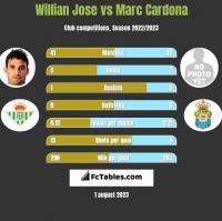 Willian Jose vs Marc Cardona h2h player stats