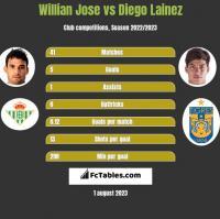 Willian Jose vs Diego Lainez h2h player stats