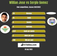 Willian Jose vs Sergio Gomez h2h player stats