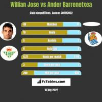 Willian Jose vs Ander Barrenetxea h2h player stats