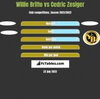 Willie Britto vs Cedric Zesiger h2h player stats