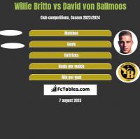 Willie Britto vs David von Ballmoos h2h player stats