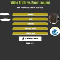 Willie Britto vs Ermir Lenjani h2h player stats