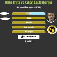 Willie Britto vs Fabian Lustenberger h2h player stats