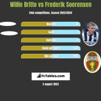 Willie Britto vs Frederik Soerensen h2h player stats