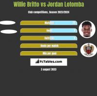 Willie Britto vs Jordan Lotomba h2h player stats