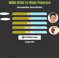 Willie Britto vs Mads Pedersen h2h player stats