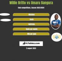 Willie Britto vs Umaru Bangura h2h player stats