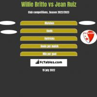 Willie Britto vs Jean Ruiz h2h player stats