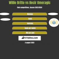 Willie Britto vs Becir Omeragic h2h player stats