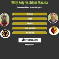 Willy Boly vs Adam Masina h2h player stats