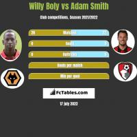 Willy Boly vs Adam Smith h2h player stats