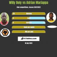 Willy Boly vs Adrian Mariappa h2h player stats