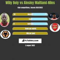 Willy Boly vs Ainsley Maitland-Niles h2h player stats