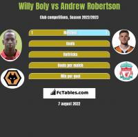 Willy Boly vs Andrew Robertson h2h player stats