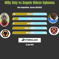 Willy Boly vs Angelo Obinze Ogbonna h2h player stats