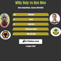 Willy Boly vs Ben Mee h2h player stats