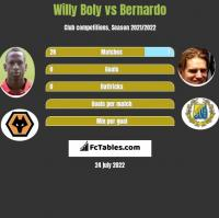 Willy Boly vs Bernardo h2h player stats