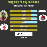 Willy Boly vs Billy Joe Burns h2h player stats