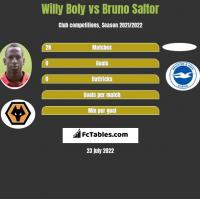 Willy Boly vs Bruno Saltor h2h player stats