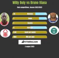 Willy Boly vs Bruno Viana h2h player stats