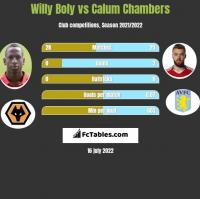Willy Boly vs Calum Chambers h2h player stats