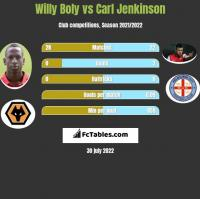 Willy Boly vs Carl Jenkinson h2h player stats