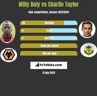 Willy Boly vs Charlie Taylor h2h player stats