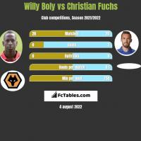 Willy Boly vs Christian Fuchs h2h player stats