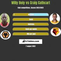 Willy Boly vs Craig Cathcart h2h player stats