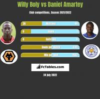 Willy Boly vs Daniel Amartey h2h player stats