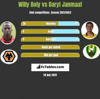 Willy Boly vs Daryl Janmaat h2h player stats