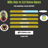 Willy Boly vs Ezri Konsa Ngoyo h2h player stats