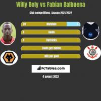Willy Boly vs Fabian Balbuena h2h player stats