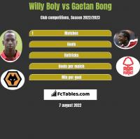 Willy Boly vs Gaetan Bong h2h player stats