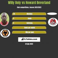 Willy Boly vs Howard Beverland h2h player stats