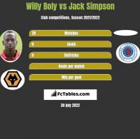 Willy Boly vs Jack Simpson h2h player stats