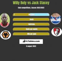 Willy Boly vs Jack Stacey h2h player stats