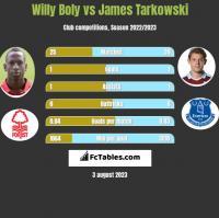 Willy Boly vs James Tarkowski h2h player stats