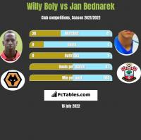 Willy Boly vs Jan Bednarek h2h player stats