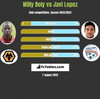 Willy Boly vs Javi Lopez h2h player stats