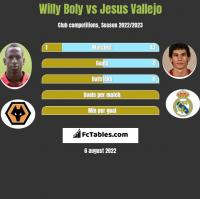 Willy Boly vs Jesus Vallejo h2h player stats