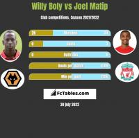 Willy Boly vs Joel Matip h2h player stats