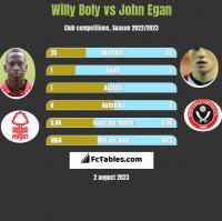 Willy Boly vs John Egan h2h player stats