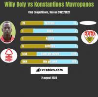 Willy Boly vs Konstantinos Mavropanos h2h player stats