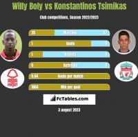Willy Boly vs Konstantinos Tsimikas h2h player stats