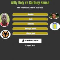 Willy Boly vs Kortney Hause h2h player stats